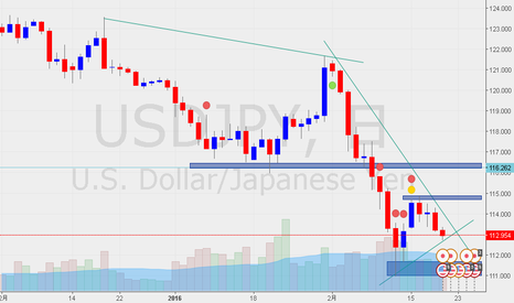 USDJPY: Usd-jpy Day(test)