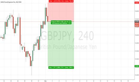 GBPJPY: Продажа GBP/JPY