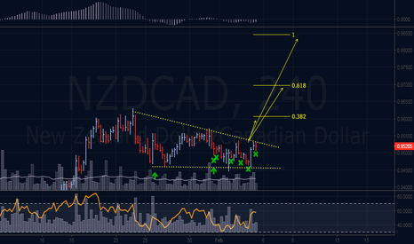 NZDCAD: Buy The Breakout