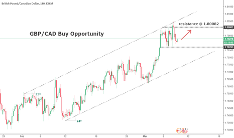 GBPCAD: GBP/CAD Buy Opportunity