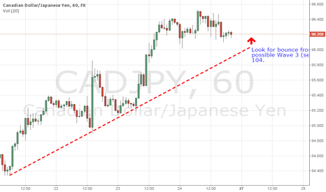 CADJPY: Long CADJPY in potential Elliott Wave 3