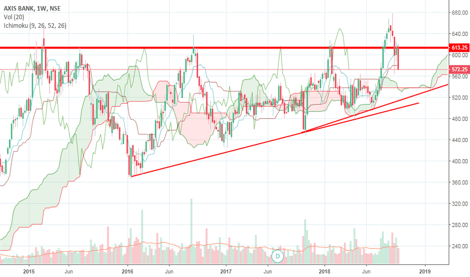 AXISBANK: Axis bank searching for a base...could move to cloud area