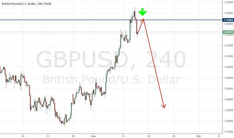 GBPUSD: Над GBP/USD сгущаются тучи. Время продавать