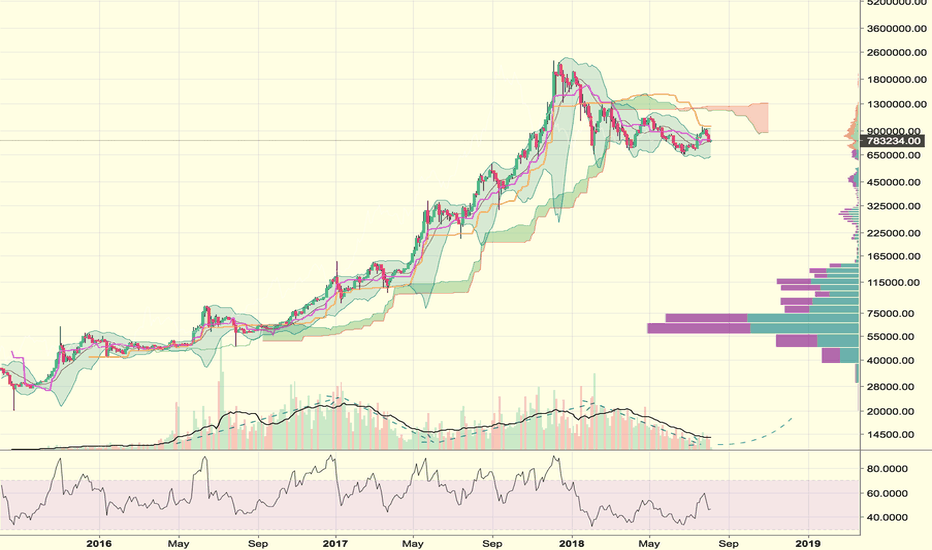 BTCJPY: BTCJPY - need to wait for volume