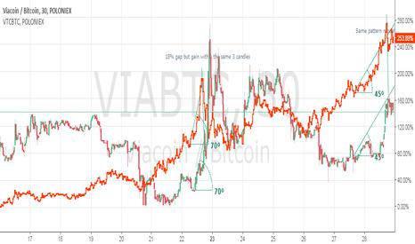 VIABTC: VIA following VERT = VIA may moon soon