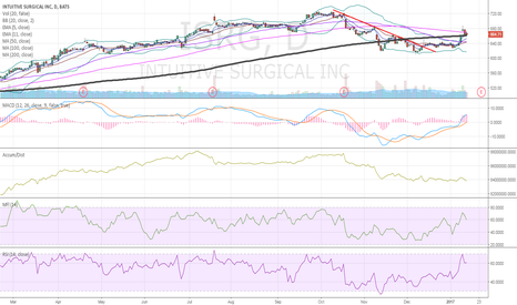 ISRG: $ISRG trend break and hold > 200 sma