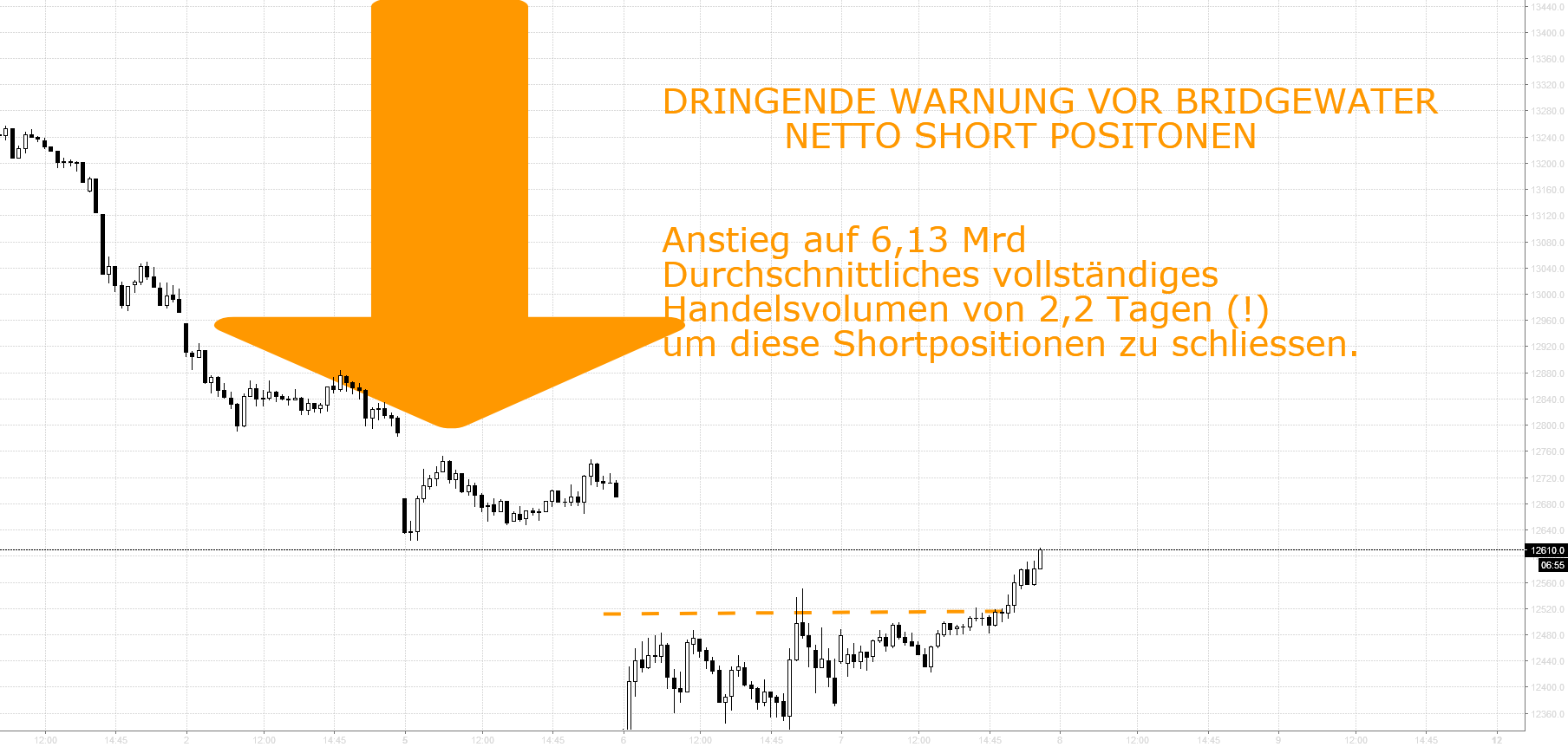DRINGENDE WARNUNG VOR BRIDGEWATER NET SHORT POSITONEN