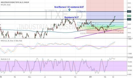 ITXE: INDITEX Para Gráfico diario y gráficos inferiores.