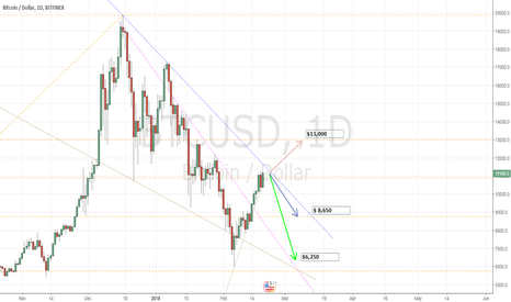 BTCUSD: Possible BTC behaviors in the next few days!