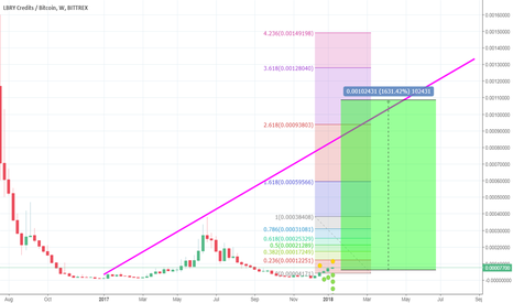 LBCBTC: LBC Monster Dream