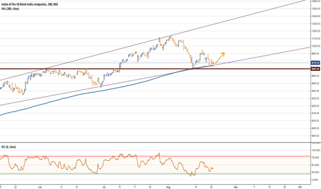 NIFTY: Nifty May give relief rally