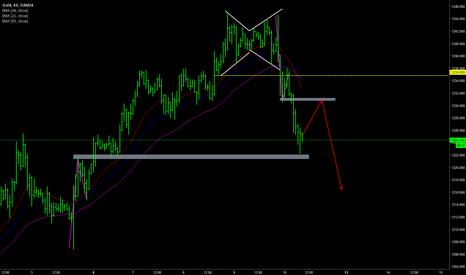 XAUUSD: GOLD day trading plan 10 Feb