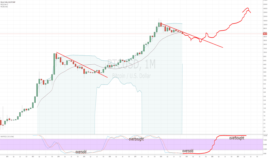 """BTCUSD: I don't wanna tell you """"told you so"""", but...."""