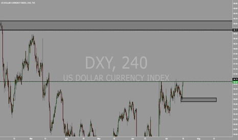 DXY: DXY 4HR BUY & SELL AREAS