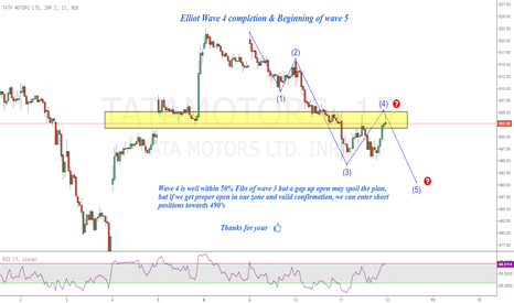 TATAMOTORS: Tata Motors : Elliot Wave 4 completion & Wave 5 start