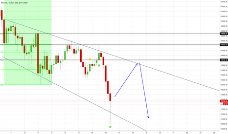 BTCUSD: Bitcoin is likely to retrace back to 13818