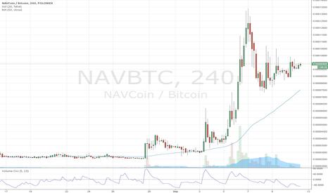 NAVBTC: Nice short term setup on NAV