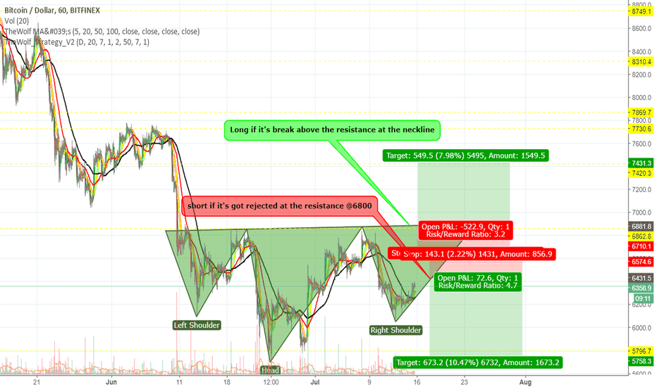 BTCUSD: Long or Short either way can make profit.