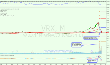 VRX: $47 is the best it can bounce with any good news