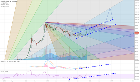 BTCUSD: BTC Long Term bullish trend