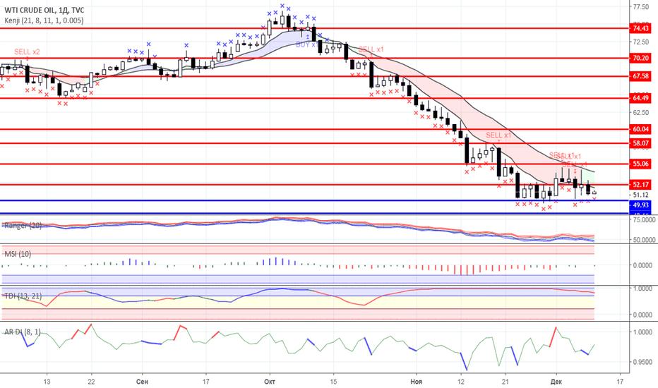 USOIL: Диапазонная торговля: Нефть и Золото на 11.12.2018 года