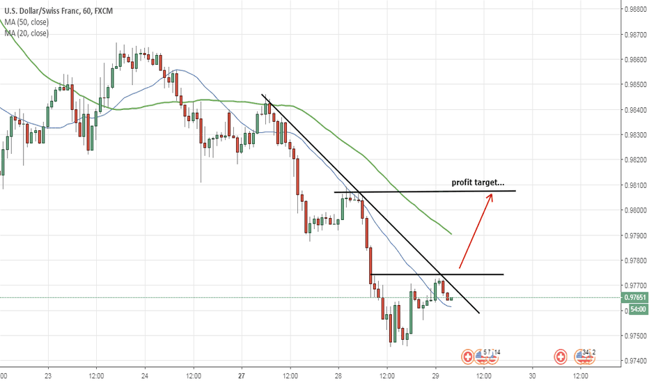 USDCHF: long ...after the breakout...