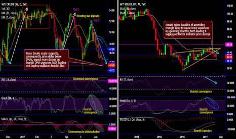 USOIL: WTI crude's double top pattern & breach below ascending baseline
