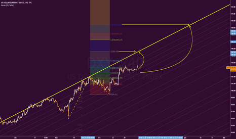 DXY: DXY H4 - LONG