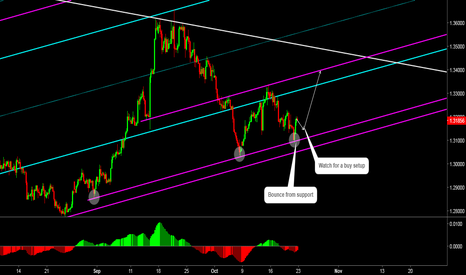 GBPUSD: GBPUSD: Support May Push Price Higher