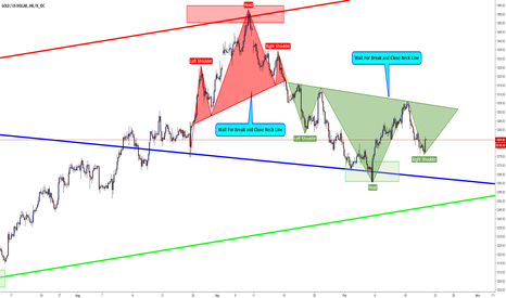 XAUUSD: XAUUSD / H4 / Head and Shoulders