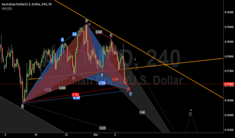 AUDUSD: plan on AUDUSD