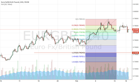 EURGBP: eurgbp short target 0.7420