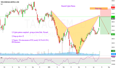 TATACHEM: Tata Chemicals : Short Opportunity [Bearish Cypher]