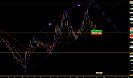 EURAUD: Some consolidation but possible opportunity to go long.