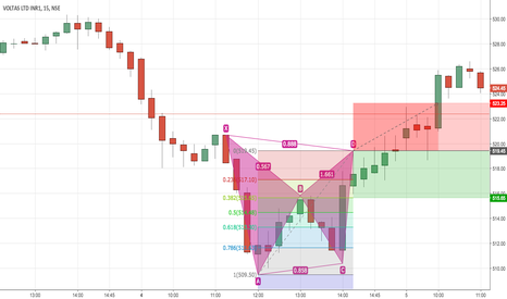 VOLTAS: Bearish Bat Pattern - Voltas [Complete] [Failed Trade]