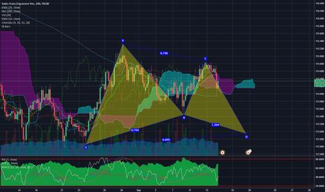 CHFJPY: CHFJPY potential bullish gartley pattern on 4H chart