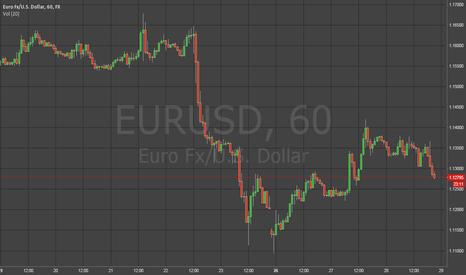 EURUSD: EUR/USD, FX