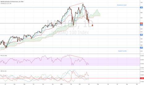 NAS100: NASDAQ The Falling Market