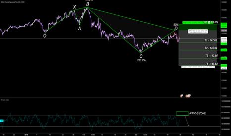 GBPJPY: Bearish 5-0 Pattern