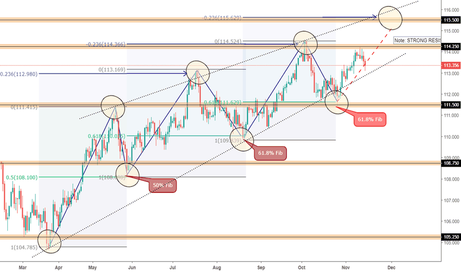 USDJPY: USDJPY ON HIS WAY FOR NEW HIGHS