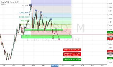 EURUSD: EUR/USD MONTHLY 7/1/14