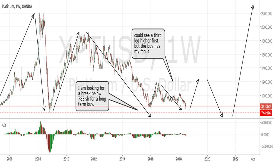 XPTUSD: Platinum; Long term buy