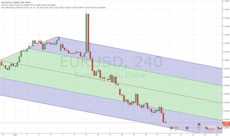 EURUSD: EURUSD short continuation