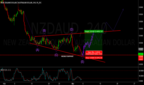 NZDAUD: nzdaud - broadening wedge