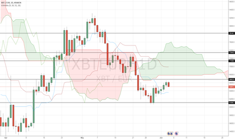 XBTEUR: Daily key levels to watch for Bitcoin price (in €)