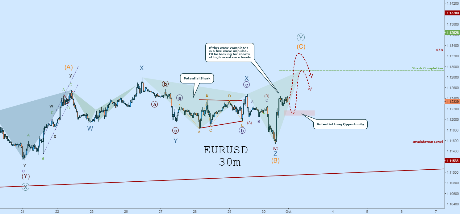 EURUSD Wave Count:  Potential Completion of ((Y)) & Shark