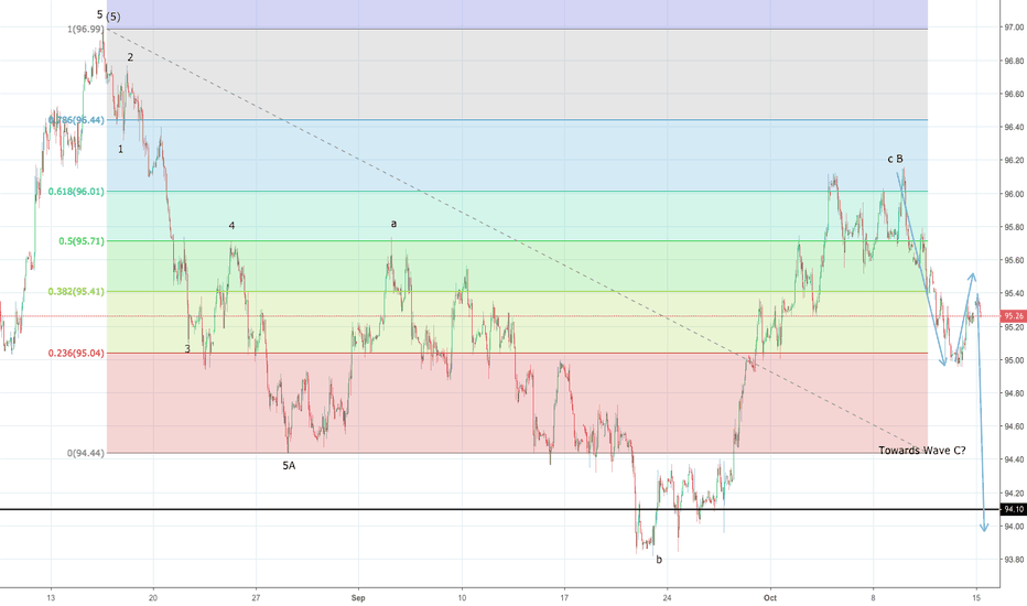 DXY: US Dollar Index progressing into Wave C lower ?