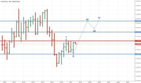 NZDUSD: Possibile scenario di lungo termine oltre 0.74