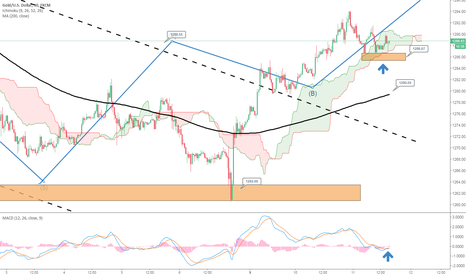 XAUUSD: [UK Session] Corrective Wave of Gold in 30 minutes chart