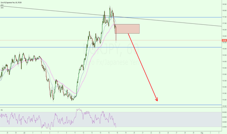 EURJPY: Potential EUR/JPY SHORT